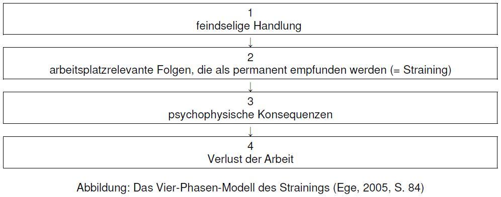 Abbildung - Das Vier-Phasen-Modell des Strainings