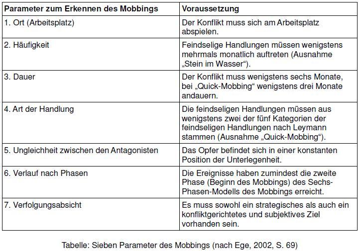 tabelle sieben parameter des mobbings - Mobbing Am Arbeitsplatz Beispiele