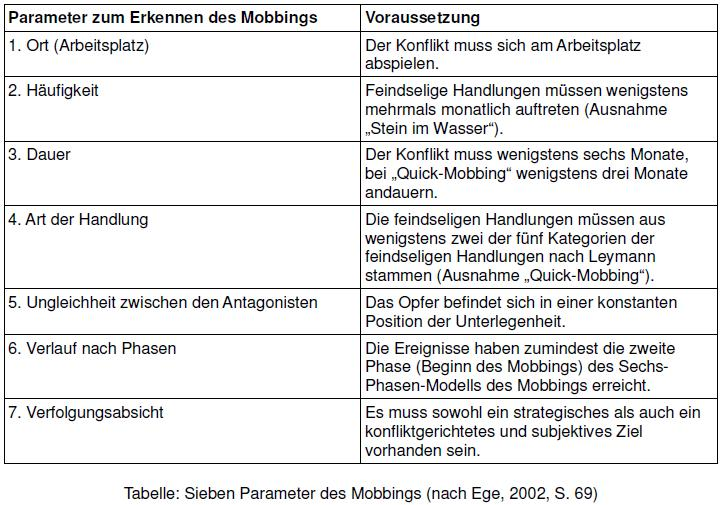 Tabelle - Sieben Parameter des Mobbings