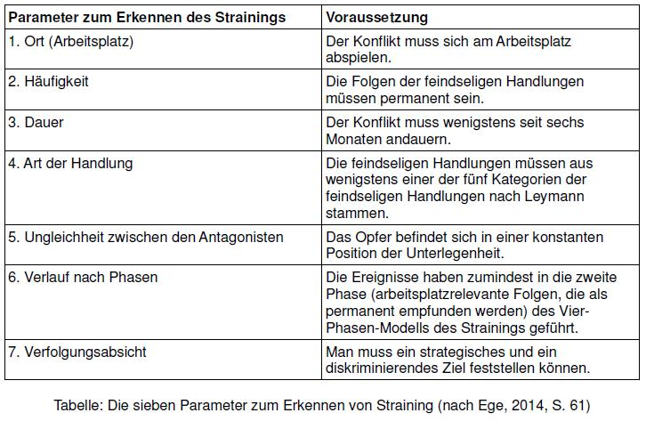 Tabelle - Sieben Parameter des Strainings