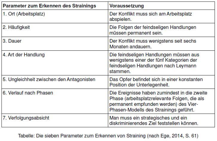 Tabelle - Sieben Parameter des Strainings