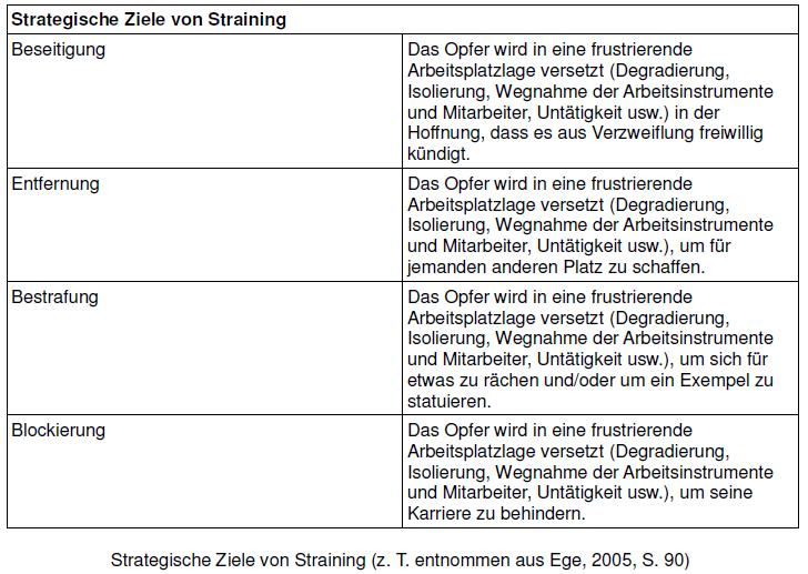 Tabelle - Strategisches Ziele von Straining