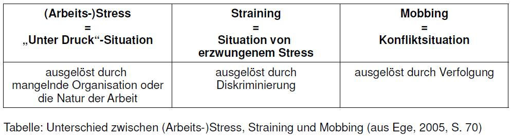 Tabelle - Unterschied zwischen (Arbeits-)Stress Straining und Mobbing