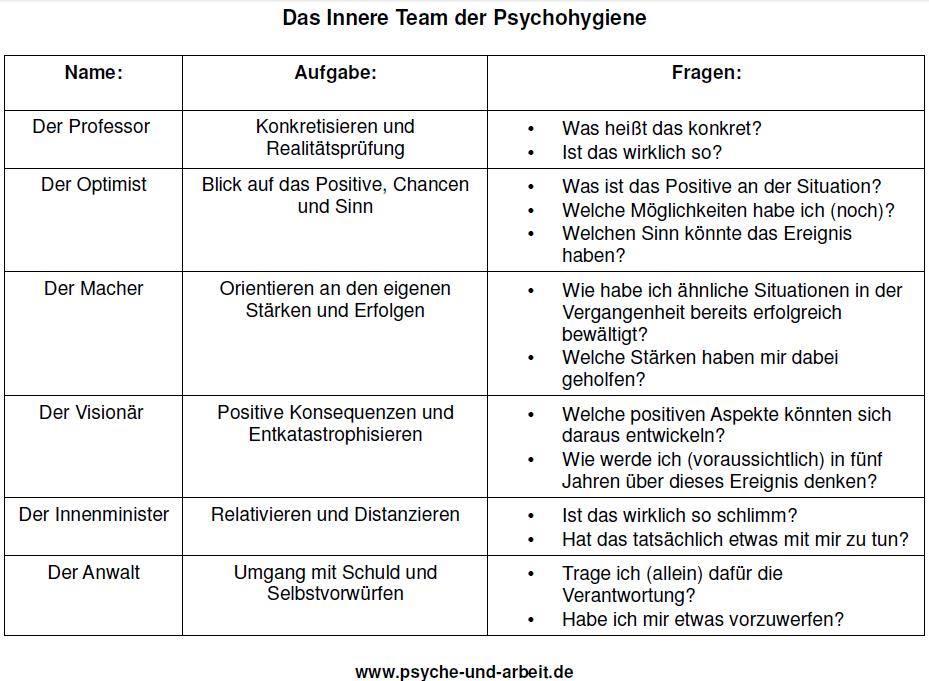 das-innere-team-der-psychohygiene