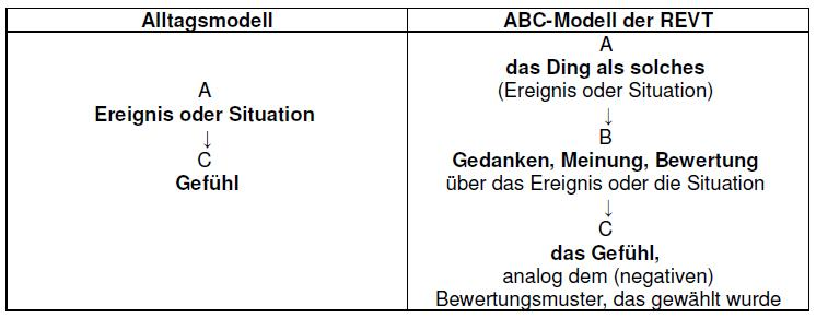 Alltags- & ABC-Modell