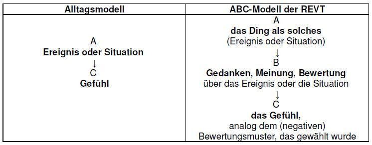 Alltags- & ABC-Modell