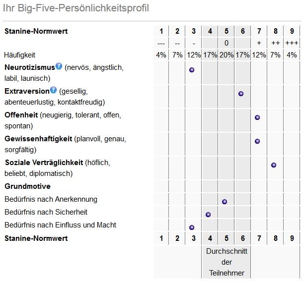 Test persönlichkeitsprofil FACEPTION